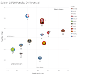 Penalty Differential HCD 2018